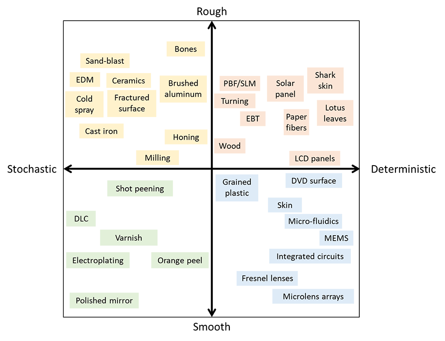 Categorization of machining processes based on stochastic/deterministic and rough smooth characteristics