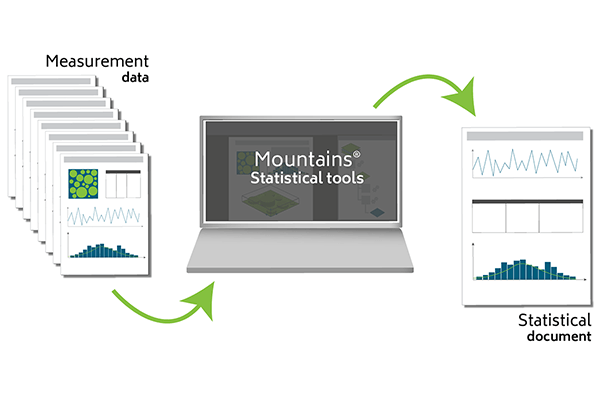 Statistical analysis with Mountains software